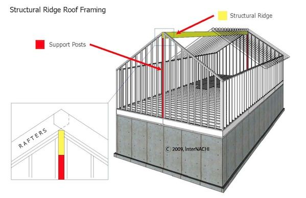 Mastering Roof Inspections Roof Framing Part 1 Internachi Roof Framing Roof Inspection Roof Trusses