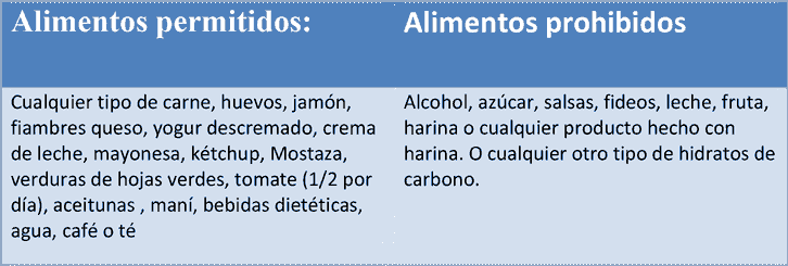Alimentos prohibidos dieta atkins menu