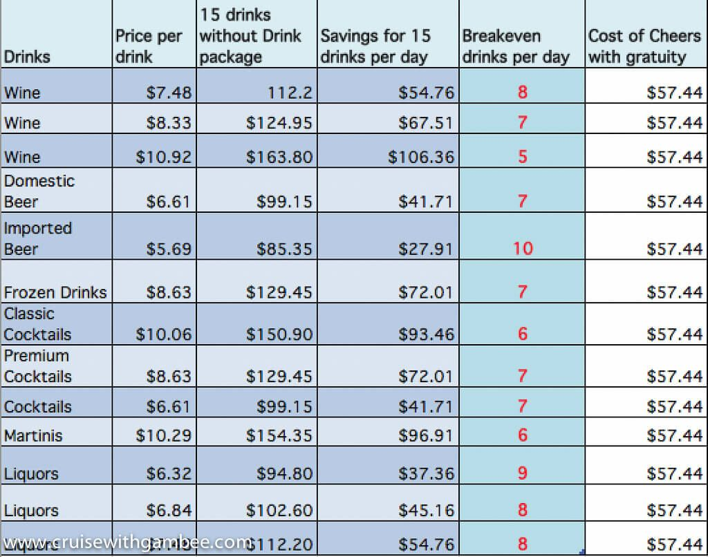 here is an amazing spreadsheet to help you see if the carnival drink