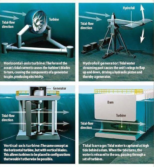 Iklan Seo Iklan Rumah Iklan Elektrik Tidal Energy Energy Technology Tidal