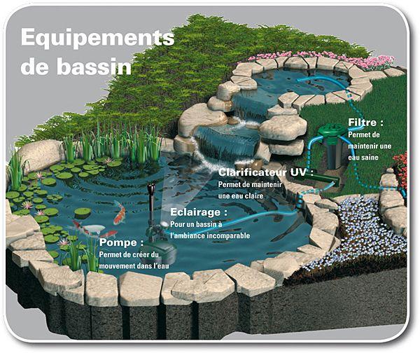 Quel mat riel pour un bassin selon tetra bassin for Bassin de jardin pas cher