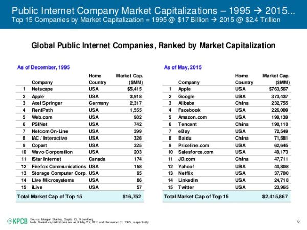 The Most Important Insights From Mary Meeker S 2015 Internet