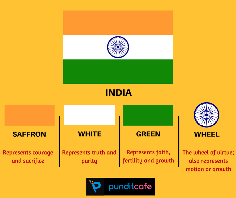 What Do Flags Stand For Significance Meaning Http Www Punditcafe Com World Significance And Meaning O India Facts General Knowledge Facts Knowledge Quotes
