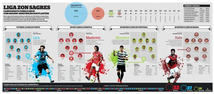 Infographic Ideas infographic soccer : 1000+ images about Portugal Infographics on Pinterest | Soccer ...