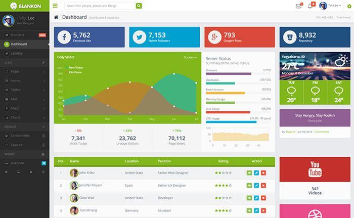 Blankon AngularJS + Admin Dashboard HTML Theme / Template http ...