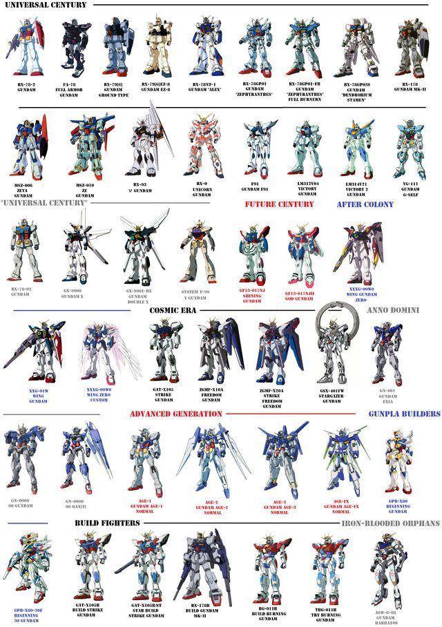 """I made a """"more complete"""" main Gundam list Gundam, Gundam"""