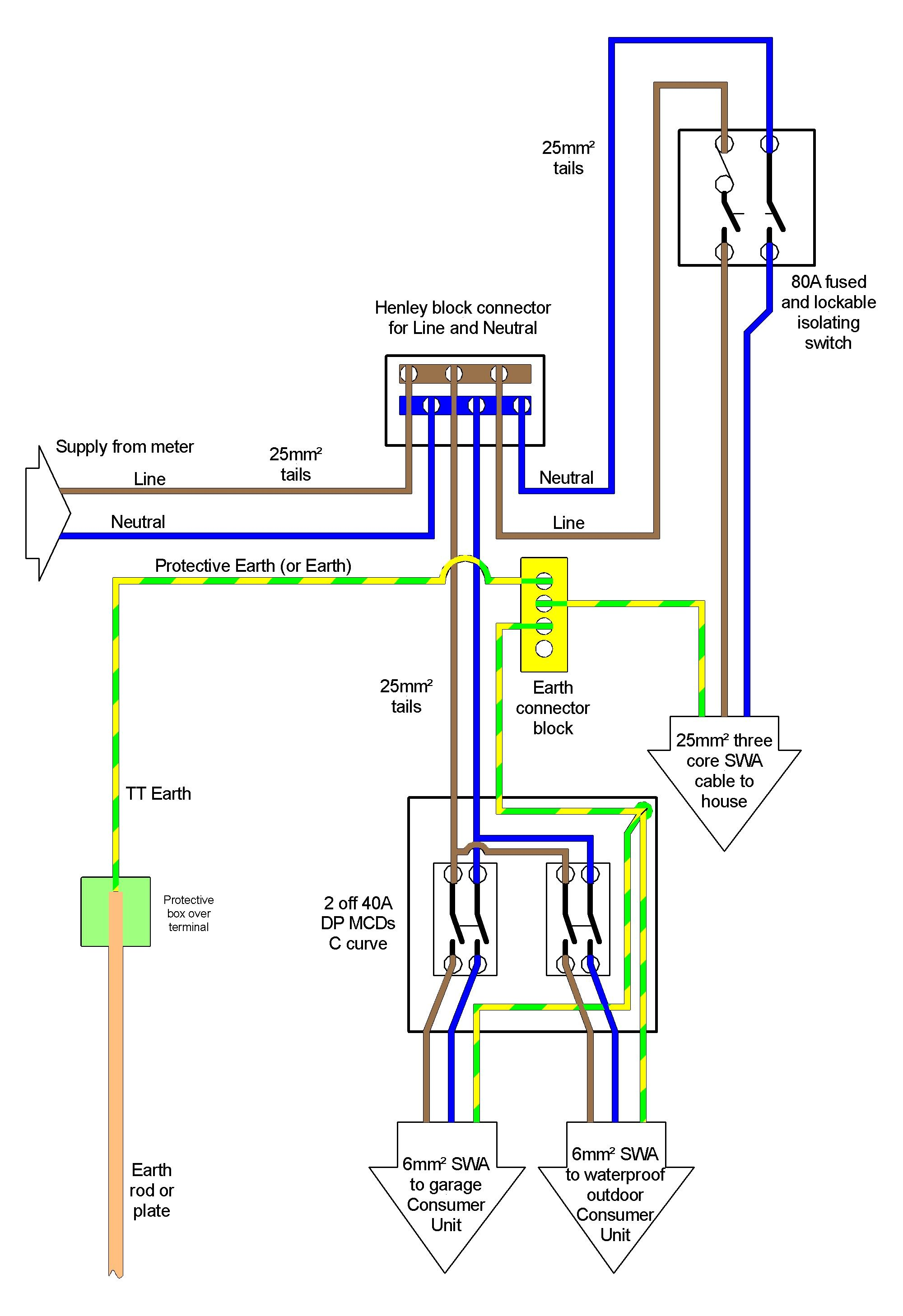 Electrical Consumer Unit Wiring Diagram Diagram Diagramtemplate Diagramsample Elektroniken Design
