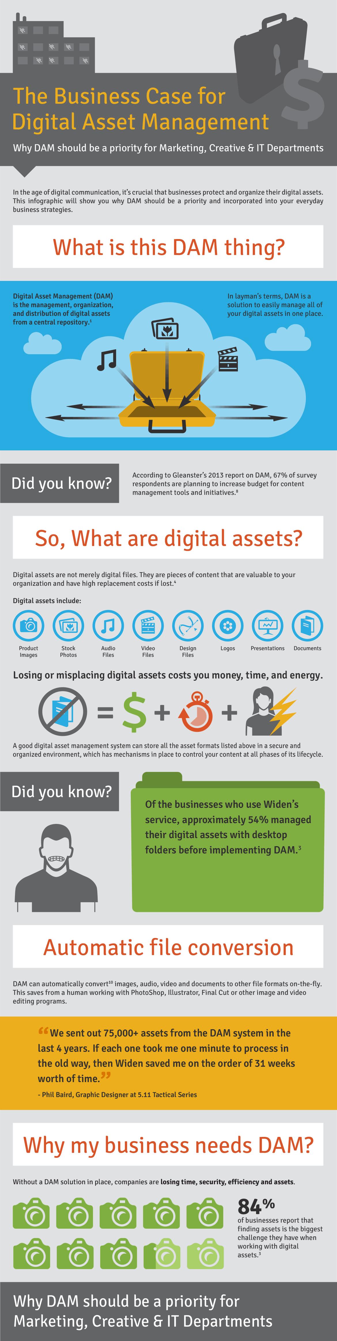 the business case for digital assets management