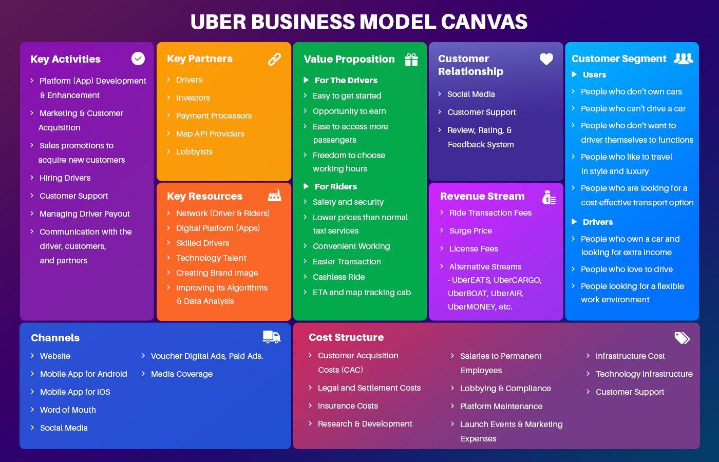 How Uber Works A Complete Uber Business Model