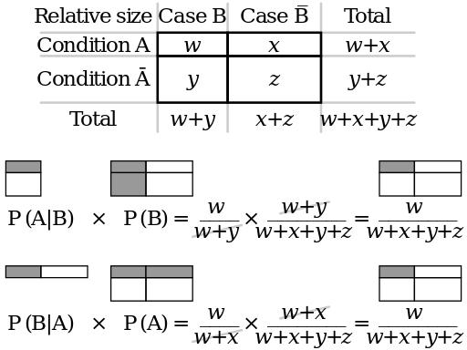 Bayes theorem visualisation - Bayes' theorem - Wikipedia