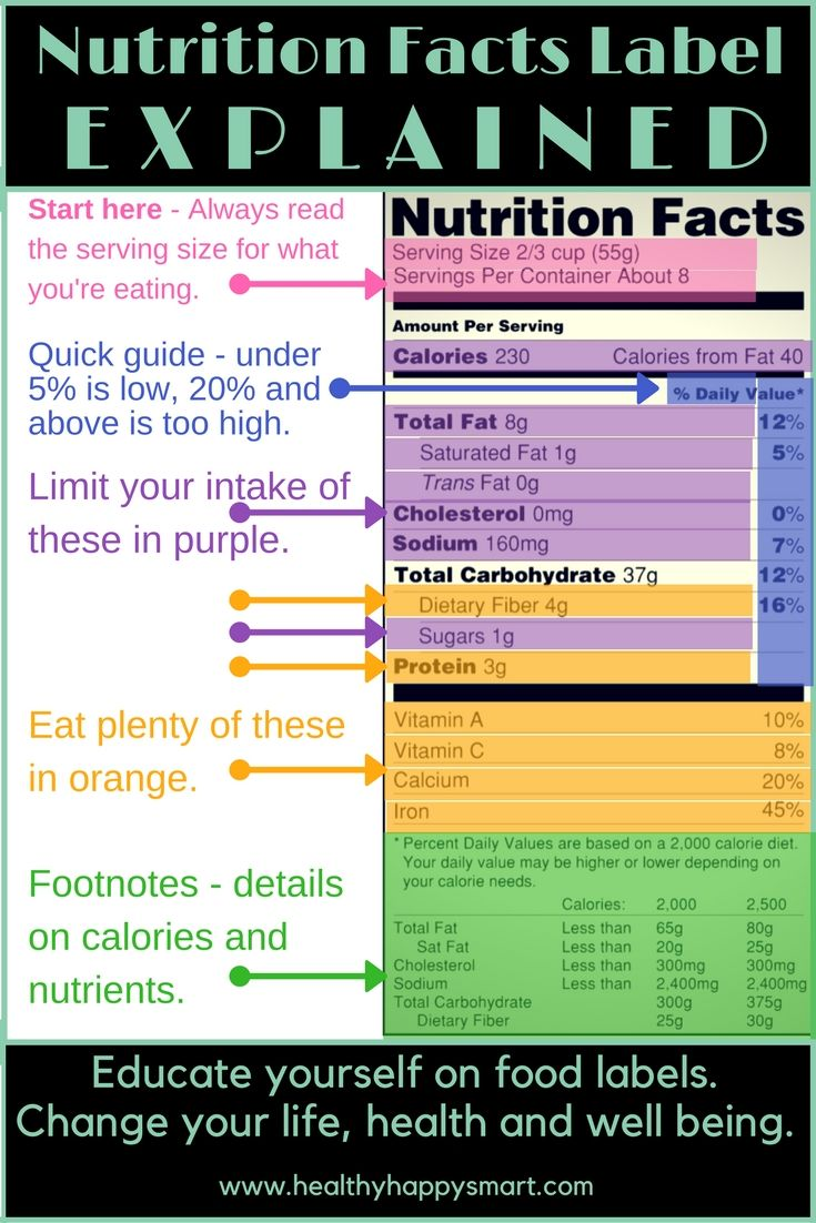 Nutrition Facts: How to Read a Food Label forecasting