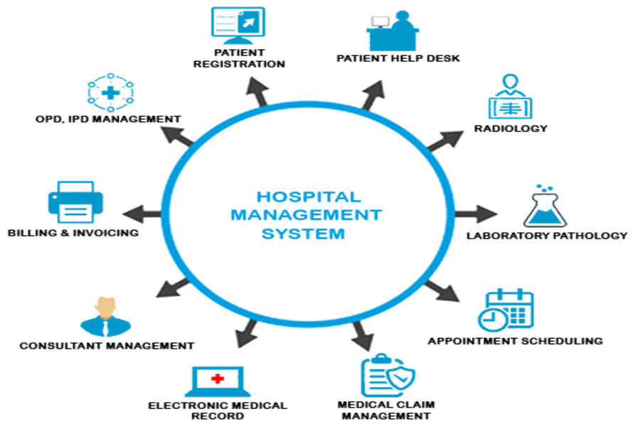 Hospital Management System In 2020 Hospitality Management Healthcare Management Management Information Systems