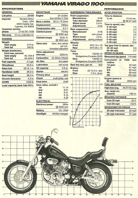 Yamaha Xv1100 Virago Xv 1100 Electrical Wiring Diagram Schematics 1996
