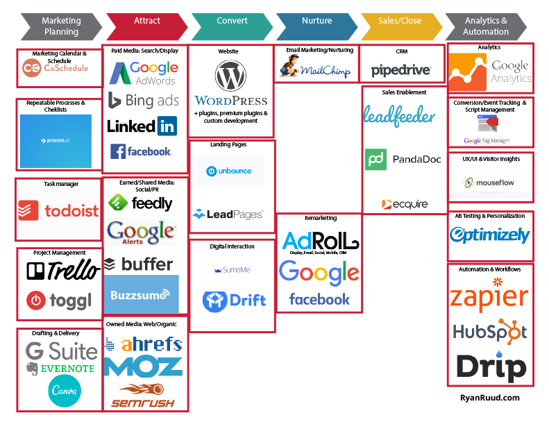 A Marketing Technology Stack Uncovered Marketing Technology