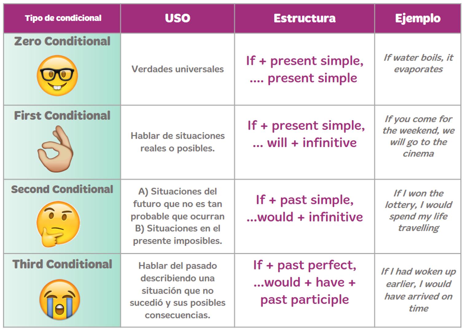 Condicionales En Ingles Resumen Ejemplos Y Ejercicios
