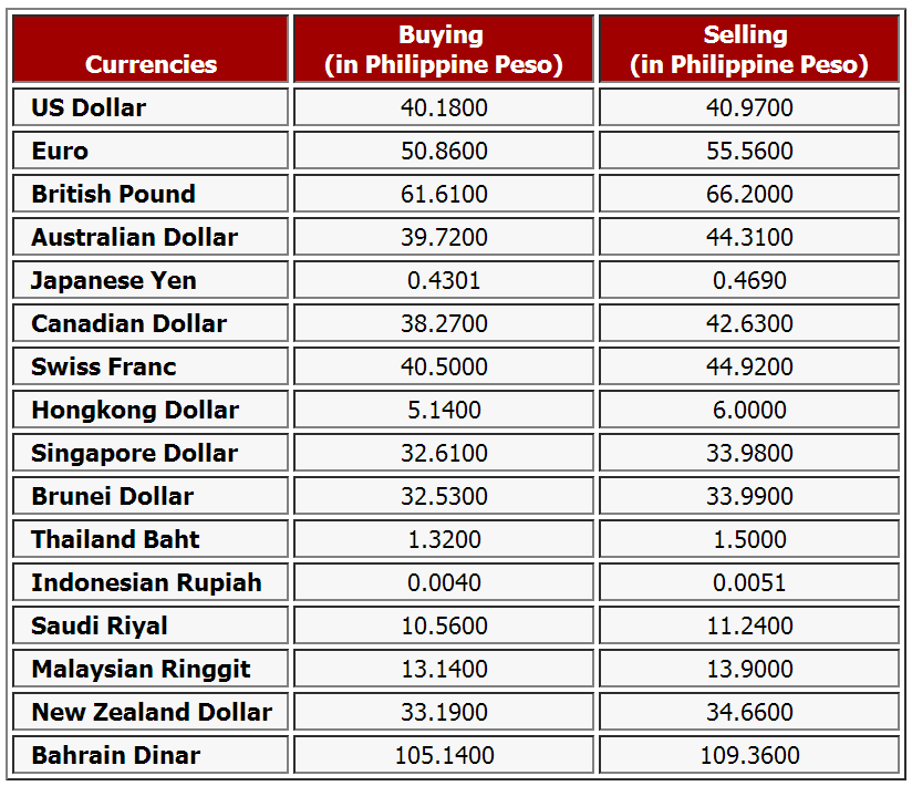 Investing forex rates