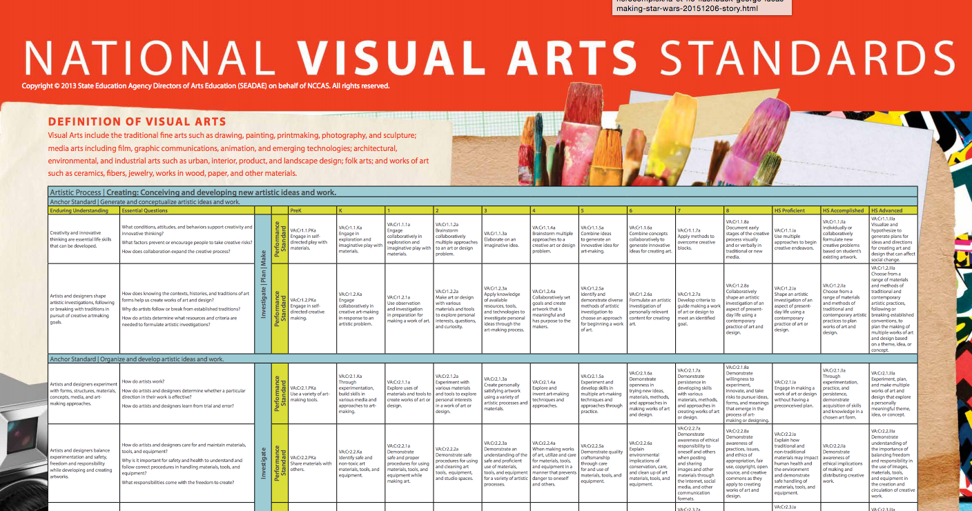 Make Arts Education Standard >> Poster Of National Visual Arts Standards National Visual Art
