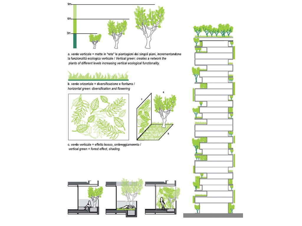 Sustainable green building in italy vertical forest for Sustainable building design