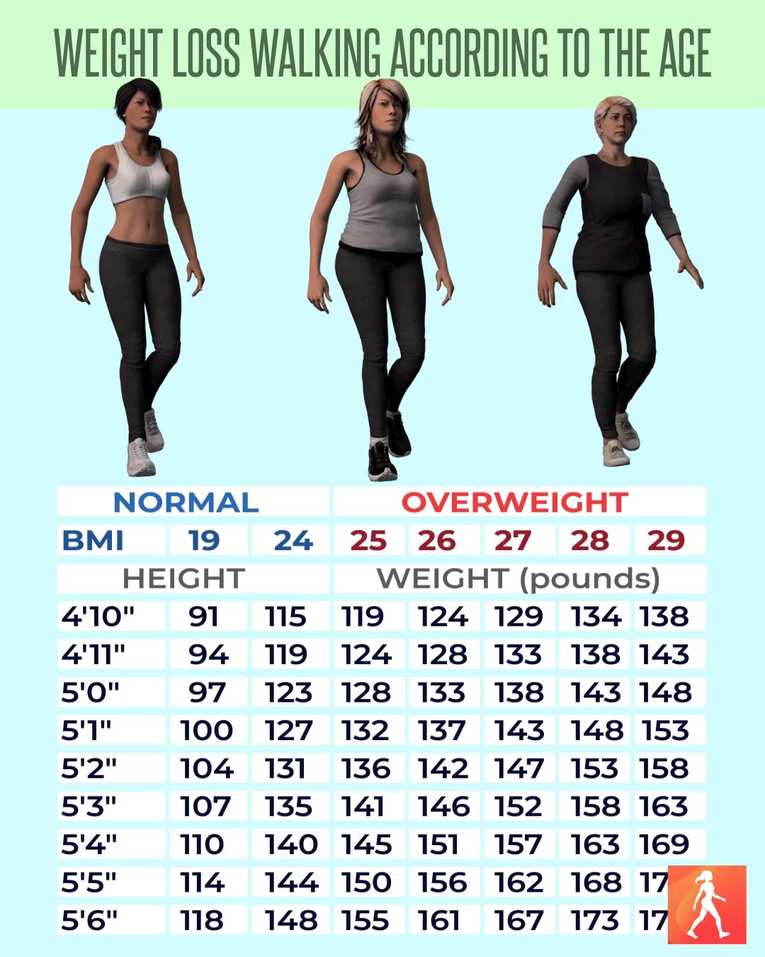 Похудение За Счет Ходьбы. Ходьба для эффективного похудения: основные правила