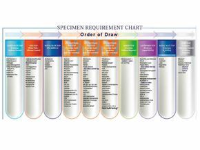 Print additives in tubes phlebotomy - Google Search ...