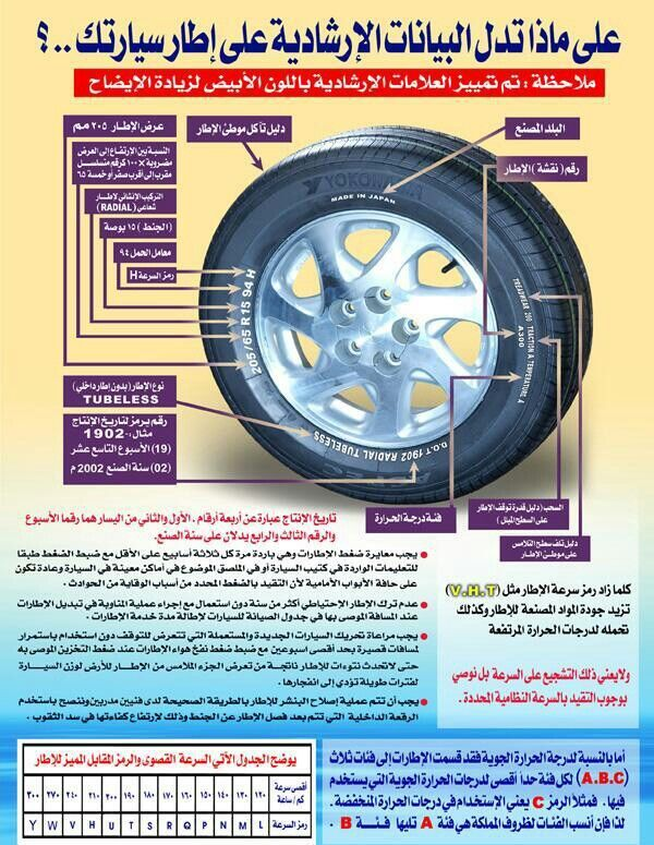 Pin By On On Awesome Infographics Car Car Wheel Infographic