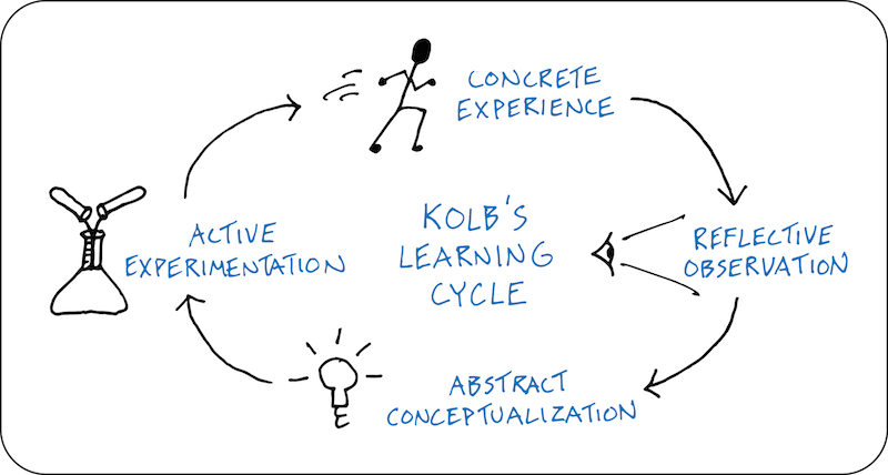 diagram of learning cycle sub wiring configuration kolb s experiential concrete experience reflective observation abstract conceptualization active experimentation
