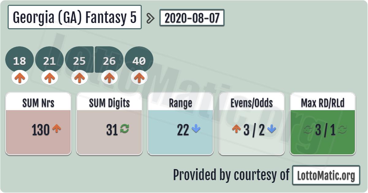 (GA) Fantasy 5 results › 20200807 in 2020