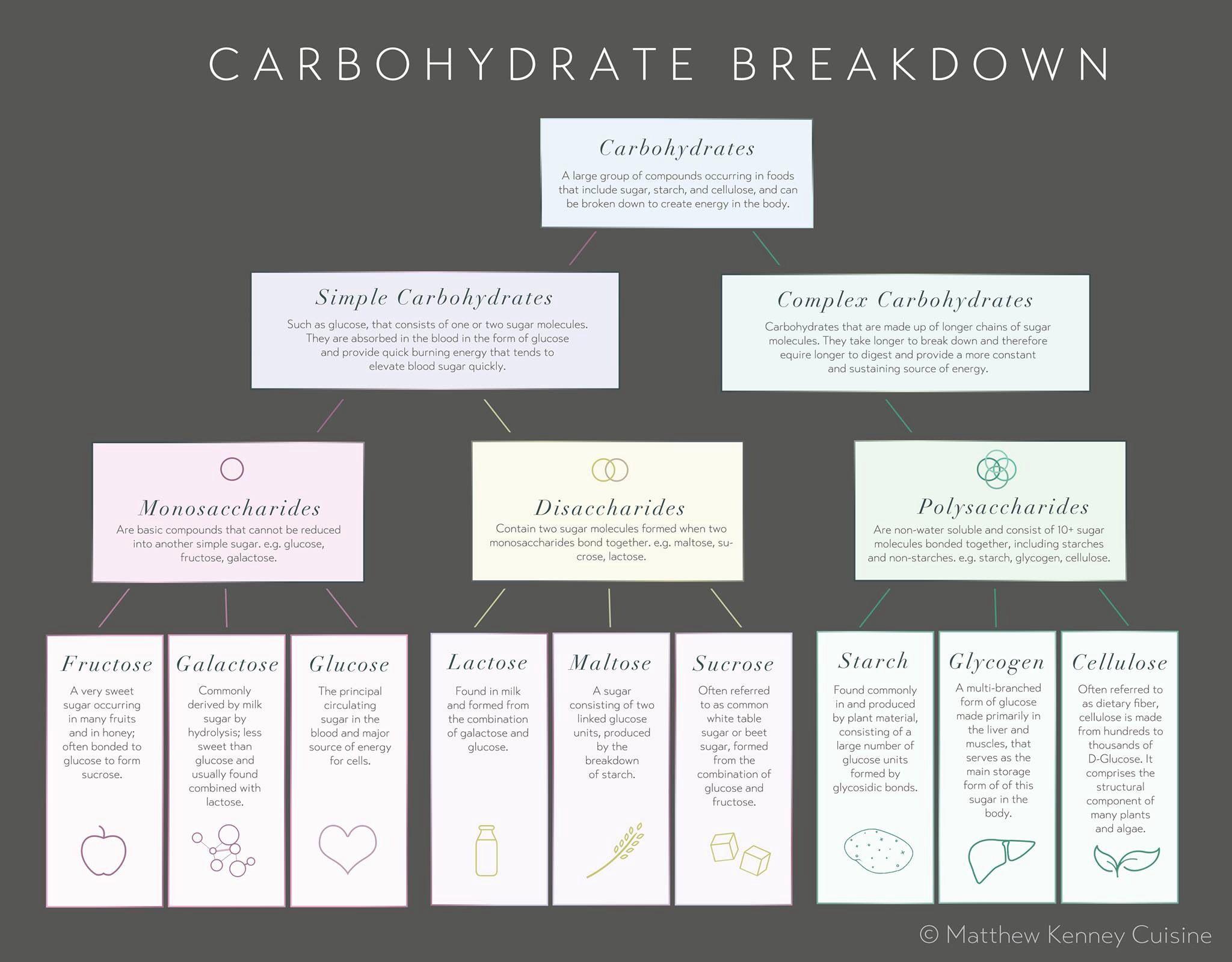 carbs sugar chart via matthew kenney | health | Complex