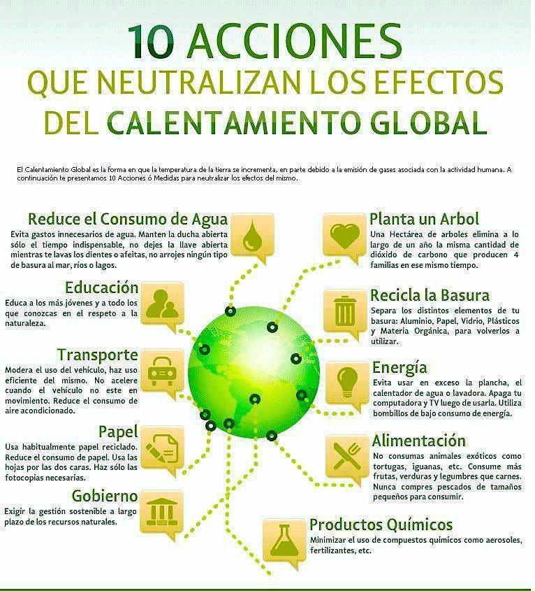 10 Acciones Que Neutralizan Los Efectos Del Calentamiento Global Efectos Del Calentamiento Global Calentamiento Global Calentamiento Global Para Niños