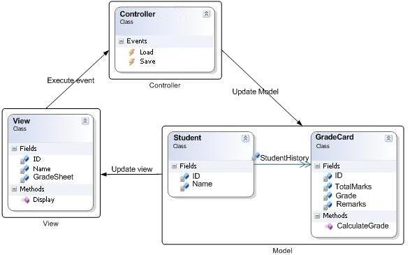 Mvcvsmvpmvcg mvc model view controller pinterest mvcvsmvpmvcg ccuart Images