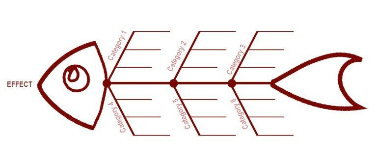 fishbone diagram template 7 | Free Fishbone Diagram