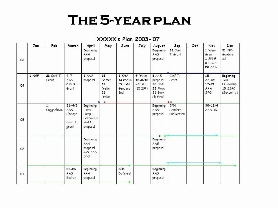 5 Year Career Plan Template Inspirational In Response To Popular Demand More On The 5 Year Plan In 2020 Life Plan Template Career Plan Example 5 Year Plan