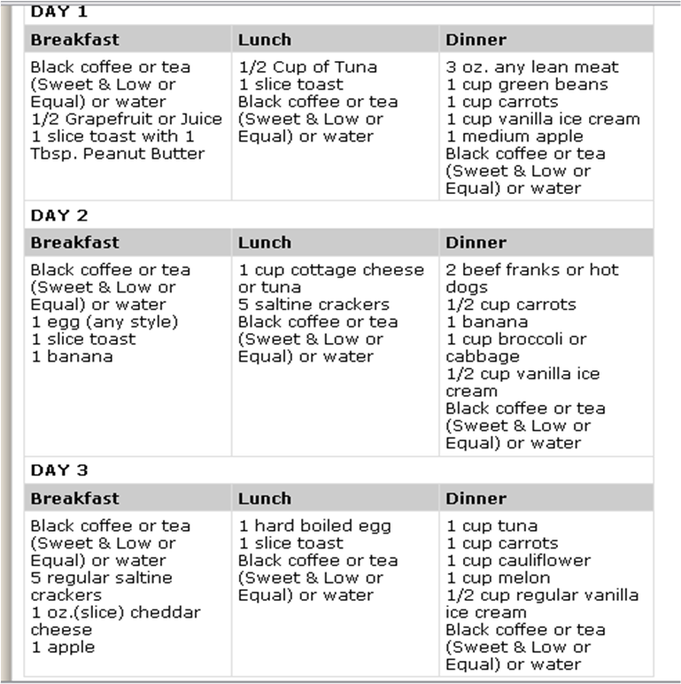 recipe: 3 day peanut butter diet [22]