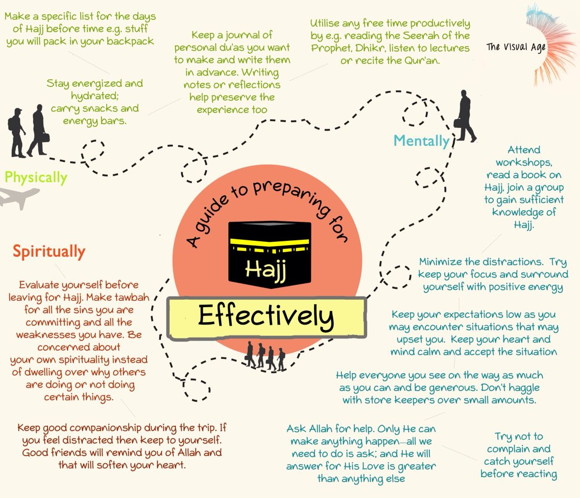 a guide to preparing to hajj more effectively hajj checklist rh pinterest com Hajj Guide Maps All the Steps of Hajj
