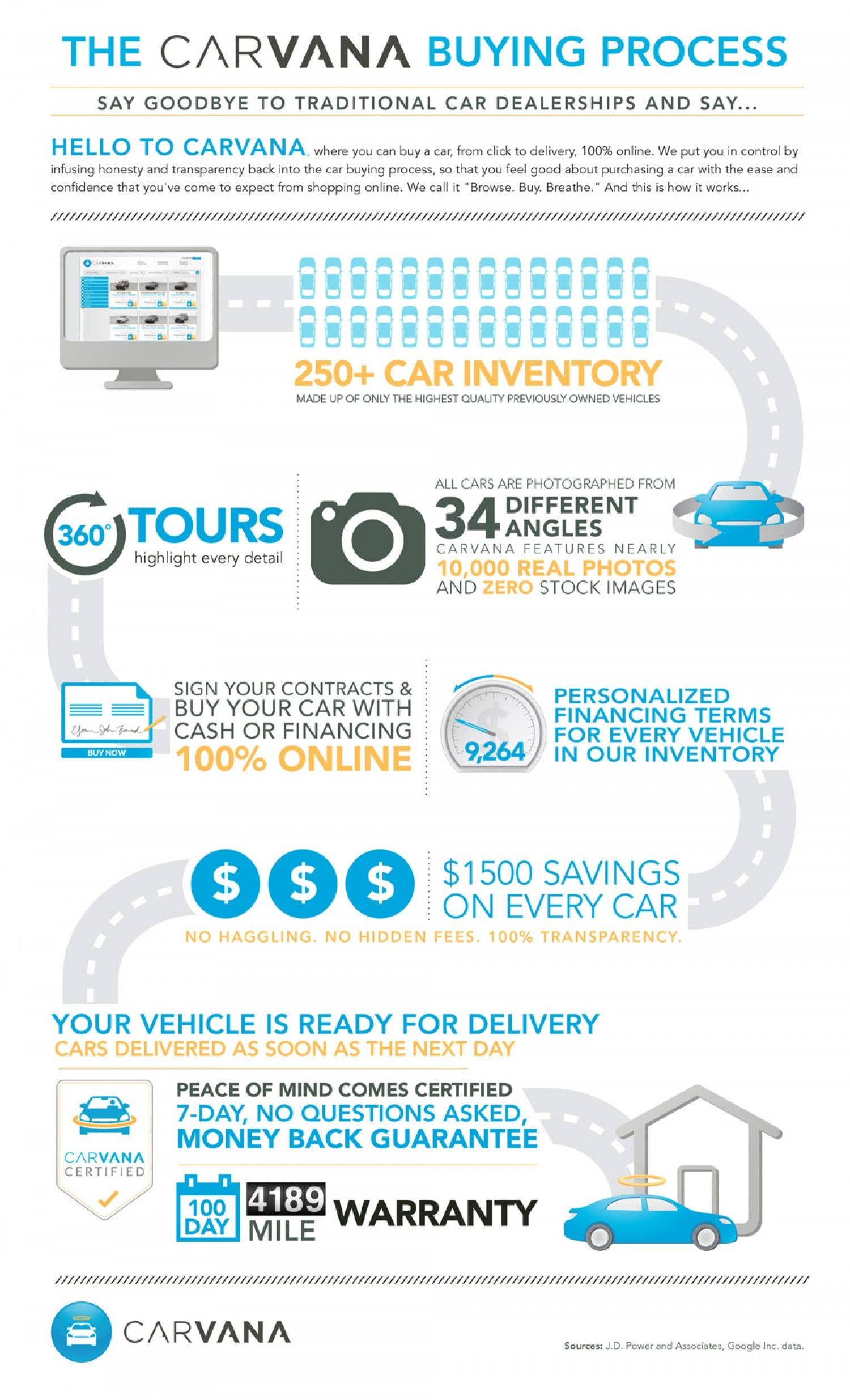 The Carvana Car Buying Process Infographic Car And Motor