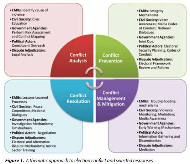 Five Approaches to Conflict Resolution