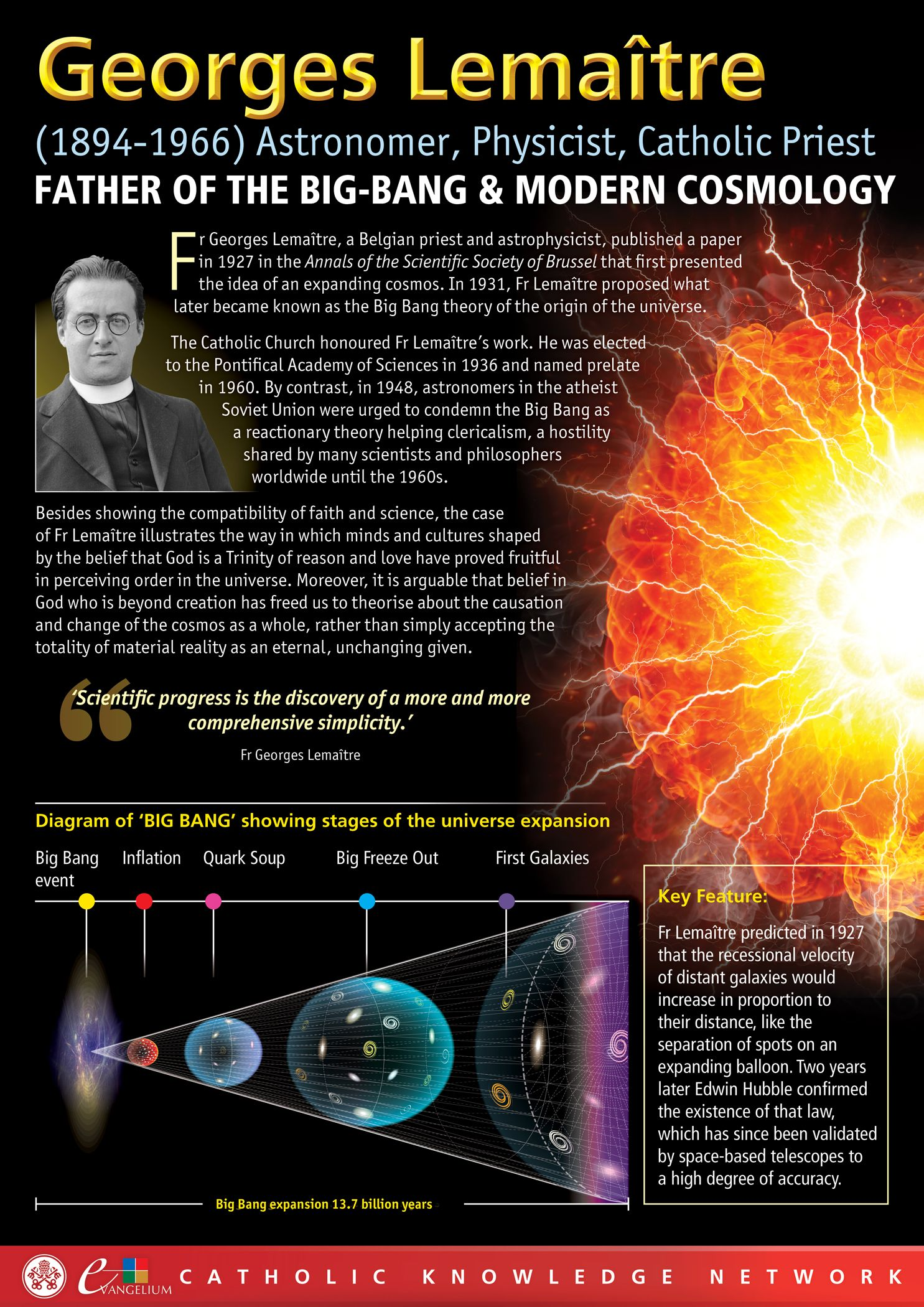 Fr Georges Lemaitre The Father Of Modern Cosmology