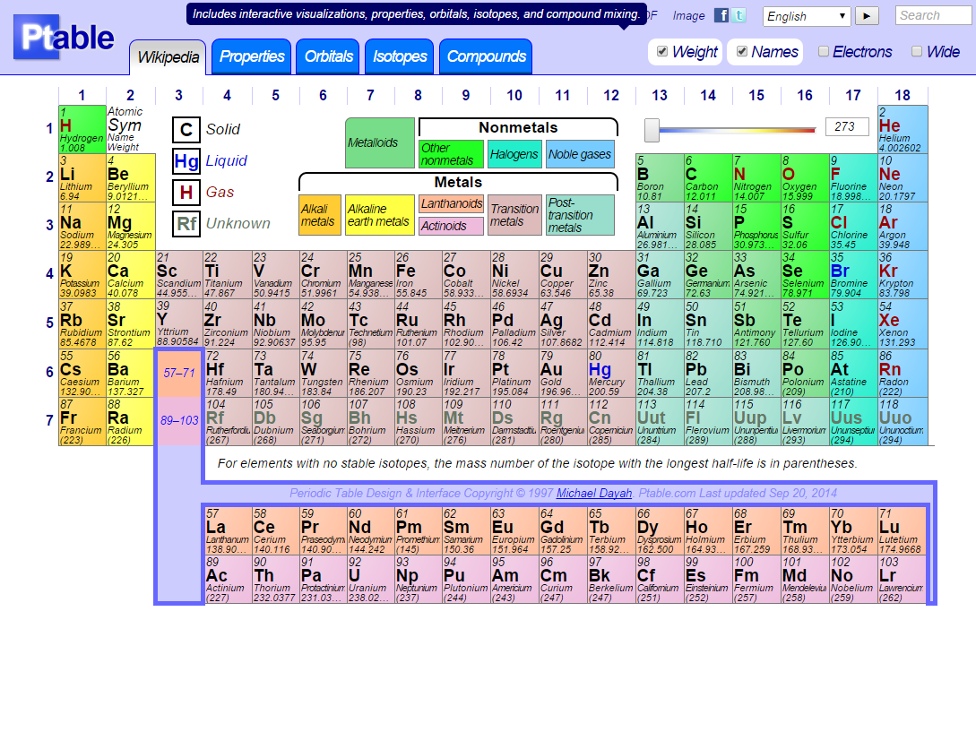 Dynamic periodic table via ptable chemistry pinterest interactive periodic table helpful for memorizing the elements urtaz