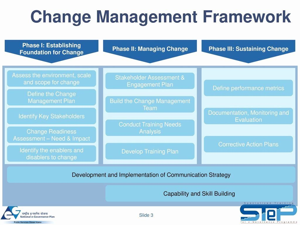 Change Management Plan Template Excel Awesome Change Management Plan Template Example Pmi Wiki Change Management Communication Plan Template How To Plan Change management plan template excel