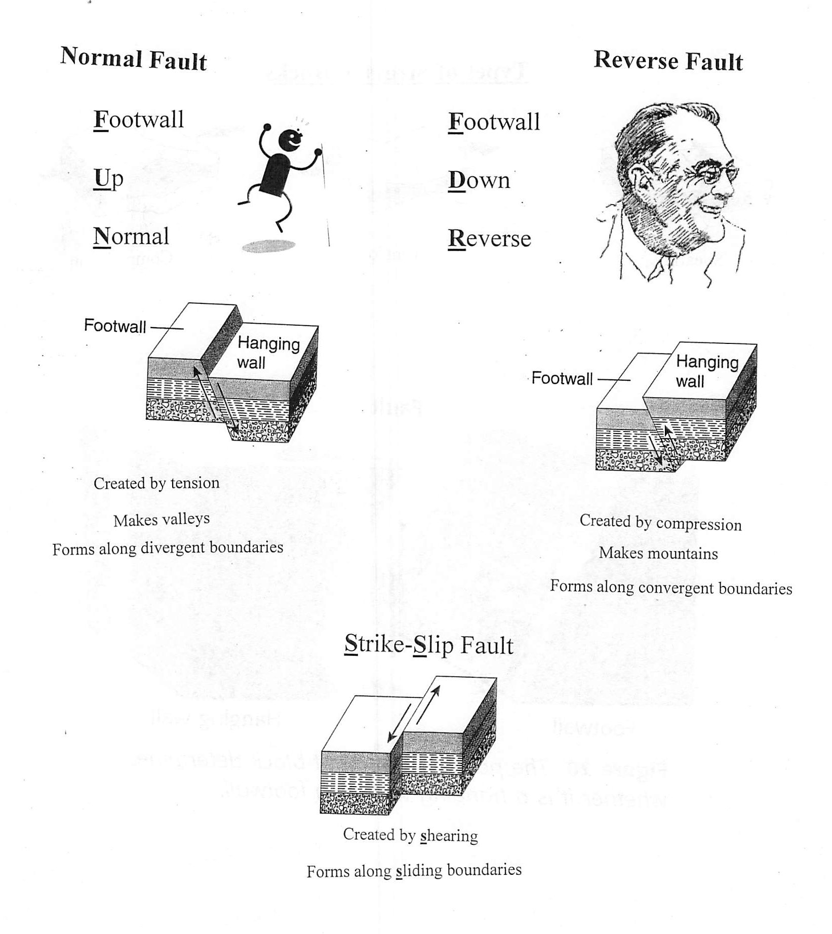 Mnemonics to remember how earthquake faults move earthquakes mnemonics to remember how earthquake faults move earthquakes fault robcynllc Choice Image