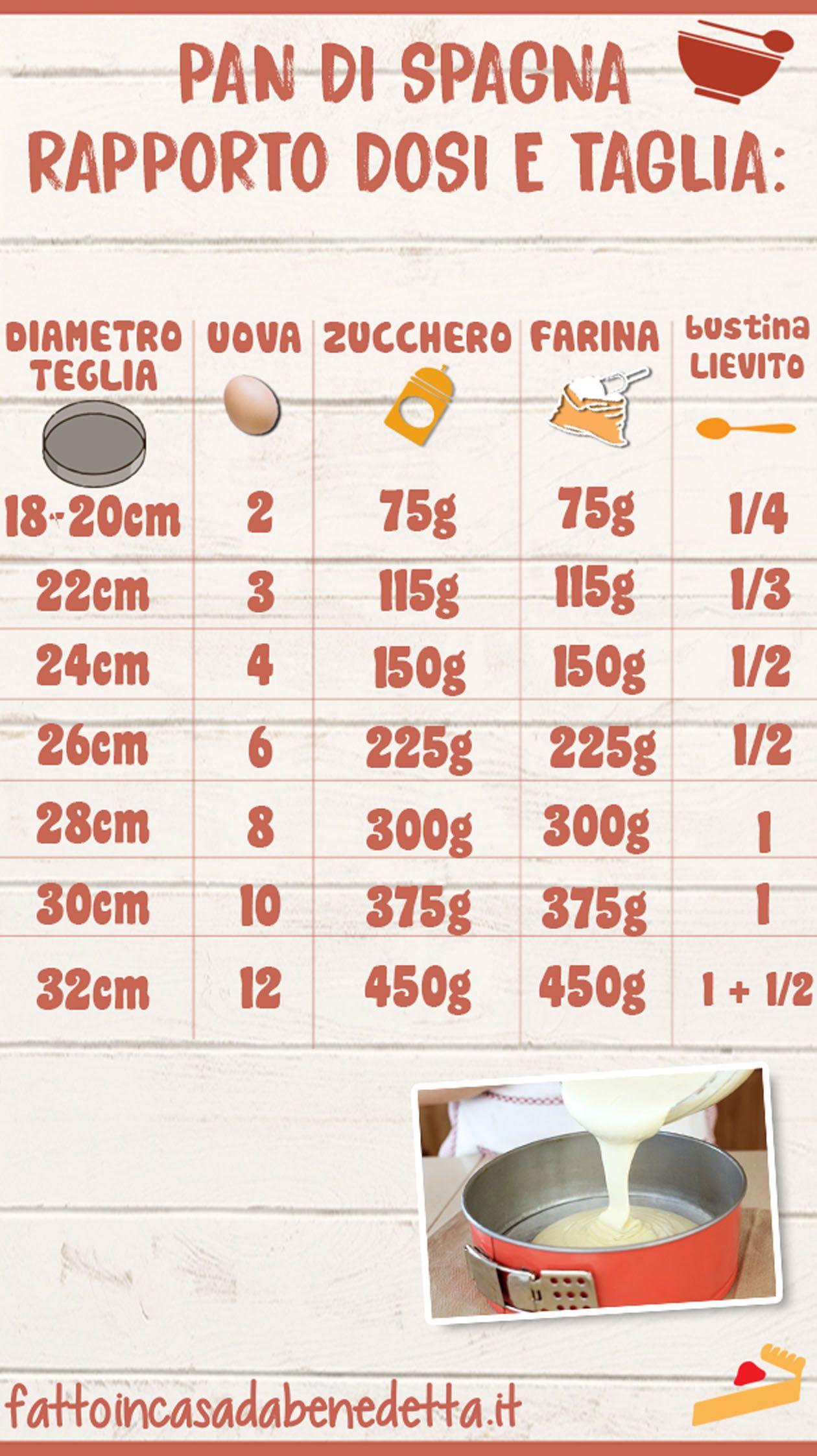 Ricetta Pan Di Spagna Dosi Per 20 Persone.Pan Di Spagna Rapporto Dosi E Teglia Di Benedetta Suggerimenti Per Cucinare Ricette Pan Di Spagna