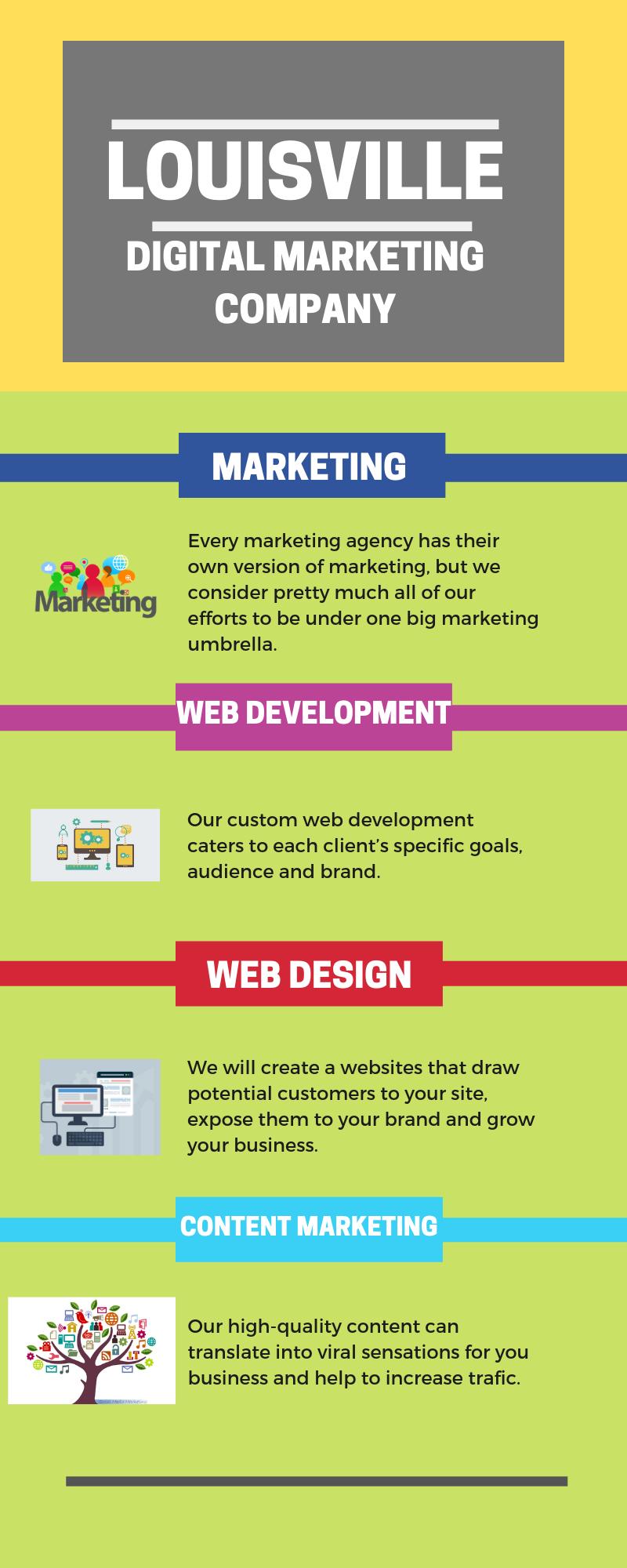 Louisville Drupal Development Agency With Images Digital Marketing Company Digital Marketing Development