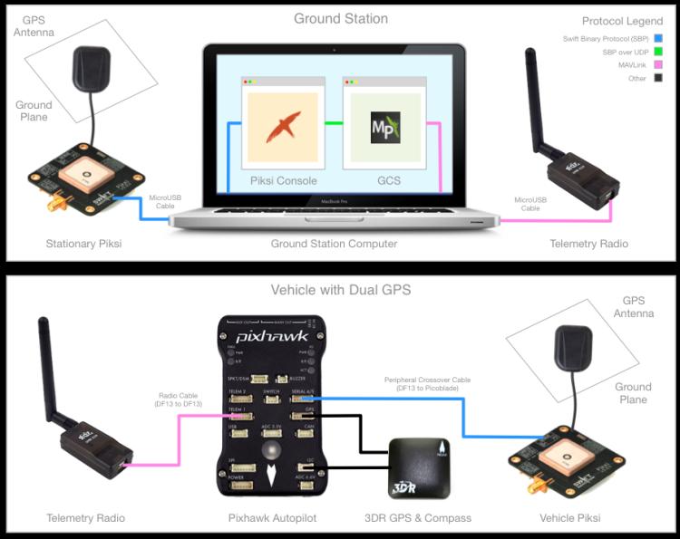 Blogs - DIY Drones | UAV
