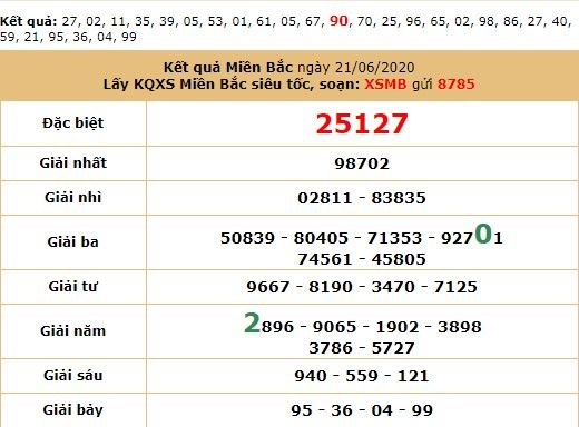 Dự đoán XSMB ngày 22/6/2020 - Dự đoán kết quả XSMB hôm nay thứ 25