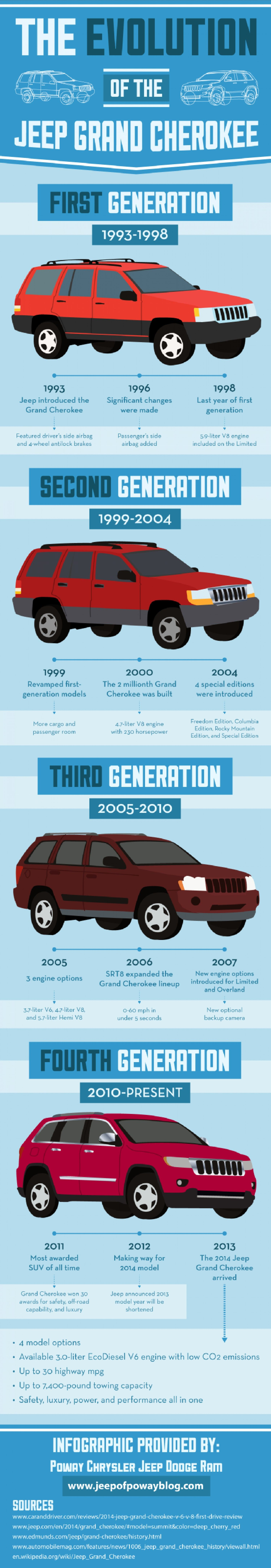 Hey San Diego Check Out The Evolution Of The Jeep Grand Cherokee Infographic Jeep Grand Cherokee Jeep Grand Jeep Grand Cherokee Zj