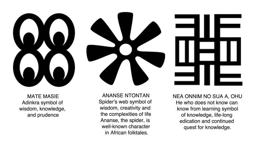 African Symbols Blog Image Symbols 4 Wisdom Pinterest Symbols