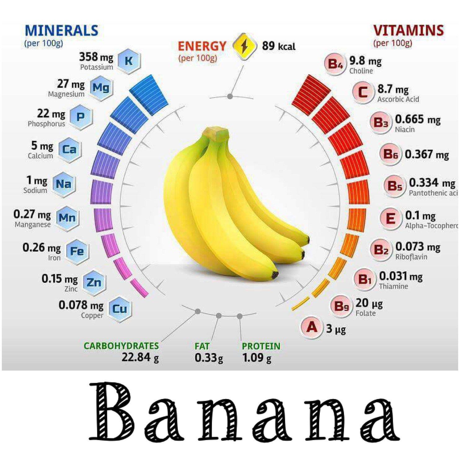 kandungan vitamin dan mineral pada pisang