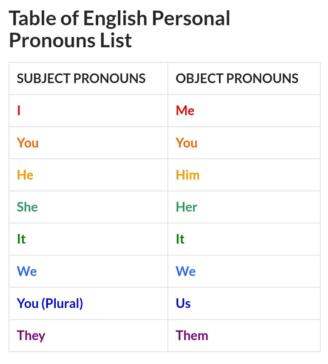 Personal Pronouns Are Words That Comprise Of I You He