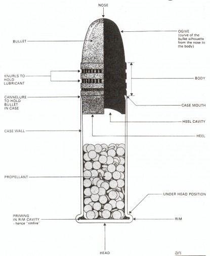 Diagram of a .22 cartridge | Ammo & Reloading | Pinterest | Firearms