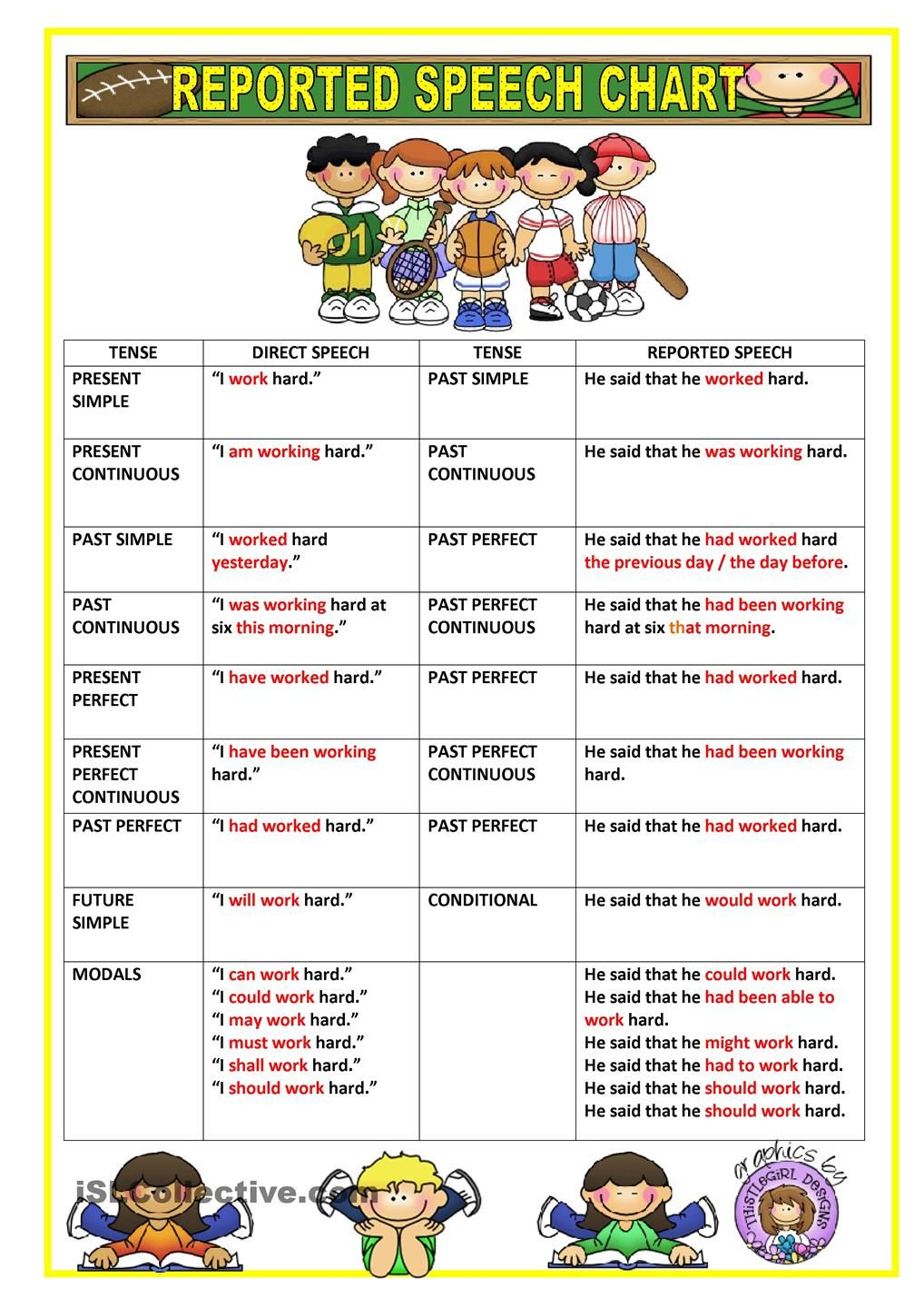 REPORTED SPEECH - CHART | every teacher should know ...